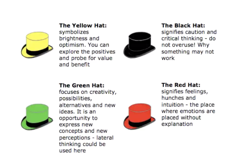 This graphic is a screenshot of the different hats we used.