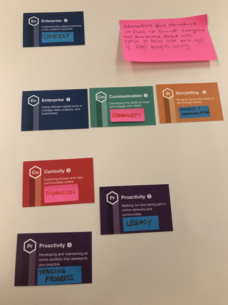 A few cards identified as being relevant to one of the projects. They explore the topics of Enterprise, Communication, Storytelling, Curiosity and Productivity.