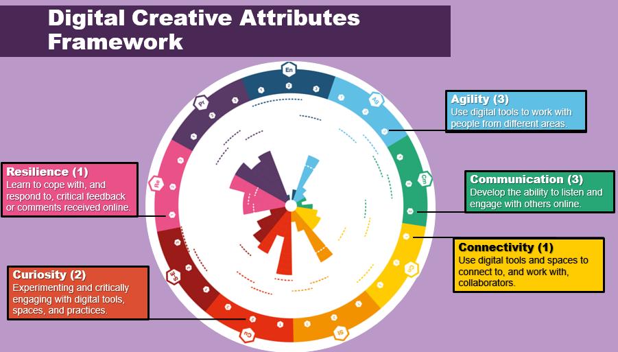 A screenshot of a slide detailing a few Digital Creative Attributes.